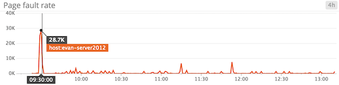 Windows Server 2012 monitoring - page fault spike!