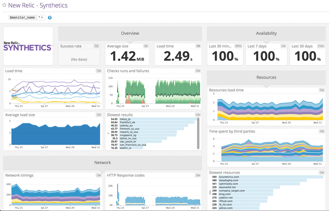 Datadog's built-in template dashboard for New Relic Synthetics