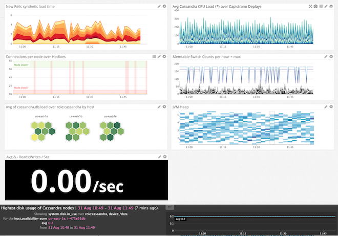 A sample dashboard displaying load time reported from New Relic with metrics from other parts of the infrastructure