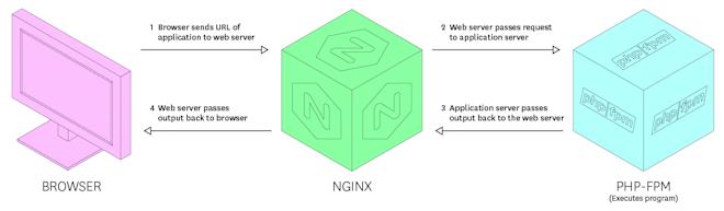 Illustration of a web server handling a CGI request