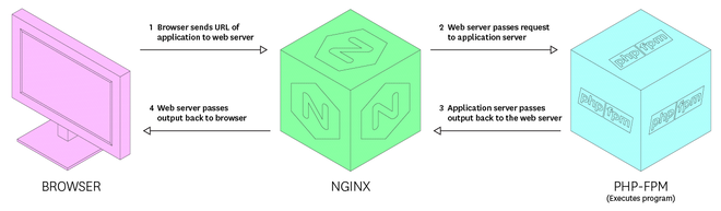 PHP-FPM health - Illustration of a web server handling a CGI request