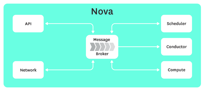 Monitoring Openstack Nova diagram