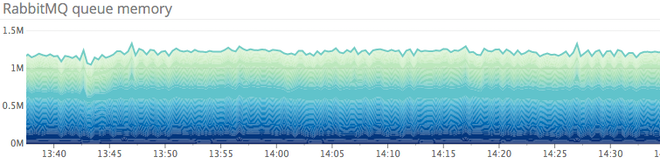 Monitoring Openstack Nova - Memory by queue