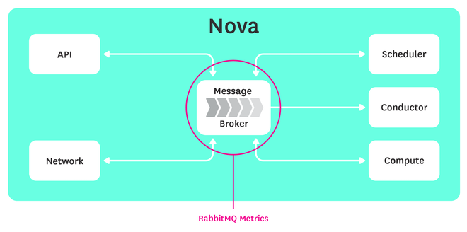 Monitoring Openstack Nova - Message pipeline