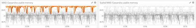 Comparison of visulizations featuring both MAD and ScaledMAD algorithms.