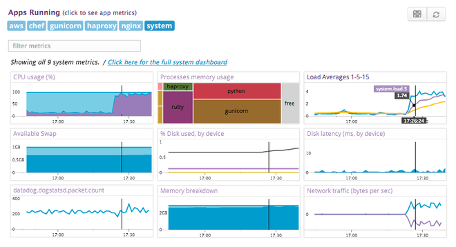 Visualize host-level incidents