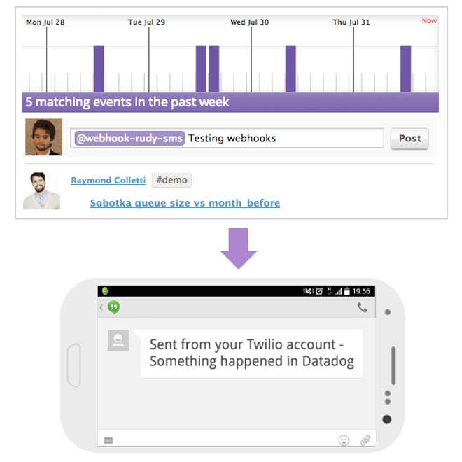 Send Datadog alerts by Twilio SMS with WebHooks