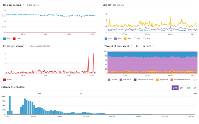 SLI metrics on a Datadog dashboard