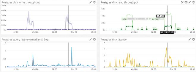 postgres infrastructure monitoring dashboard