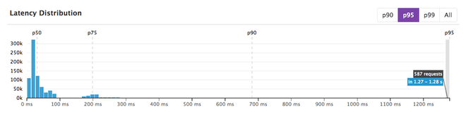 latency distribution values