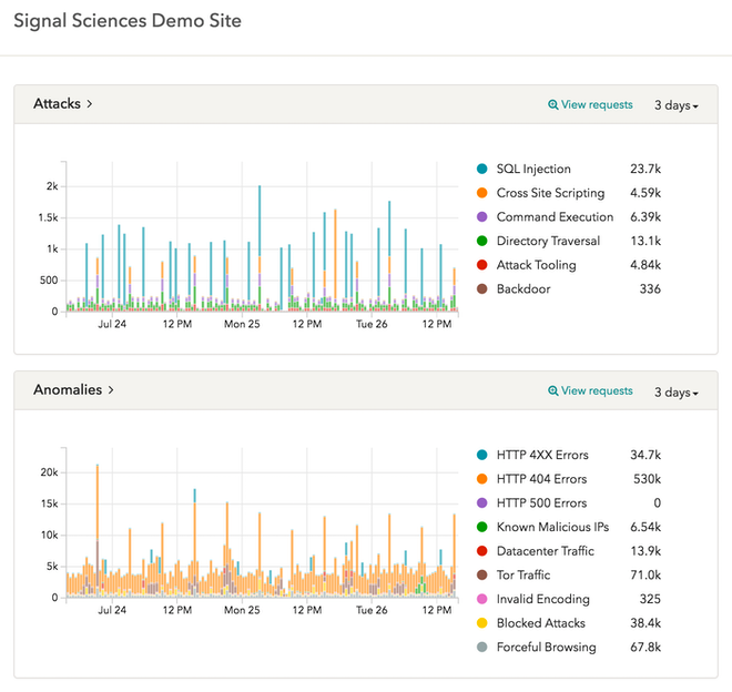 Signal Sciences web application security dashboard