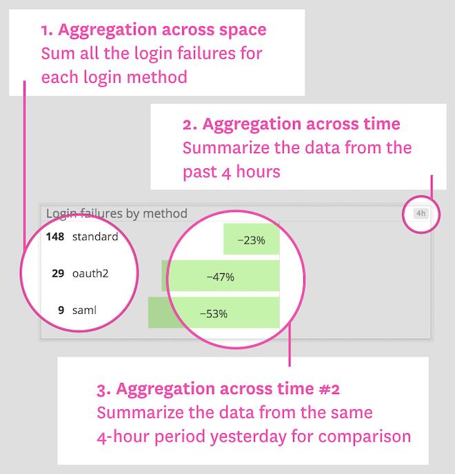 Login failures change graph
