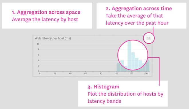 Latency per web server