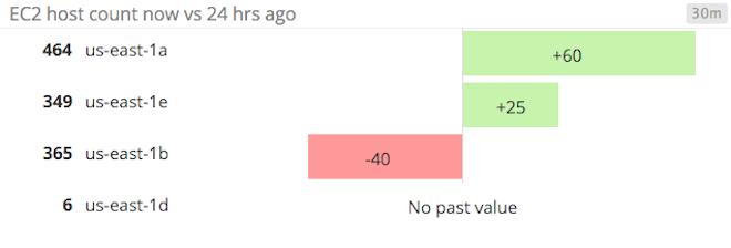 EC2 host count change graph