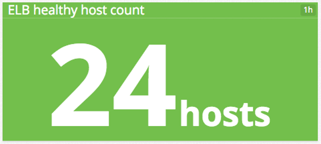 Total ELB host count