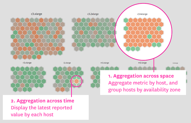 Host map by instance type