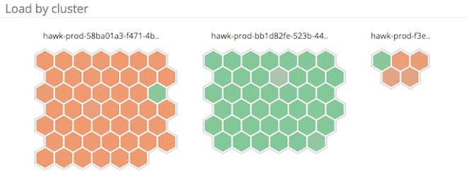Load per cluster host map
