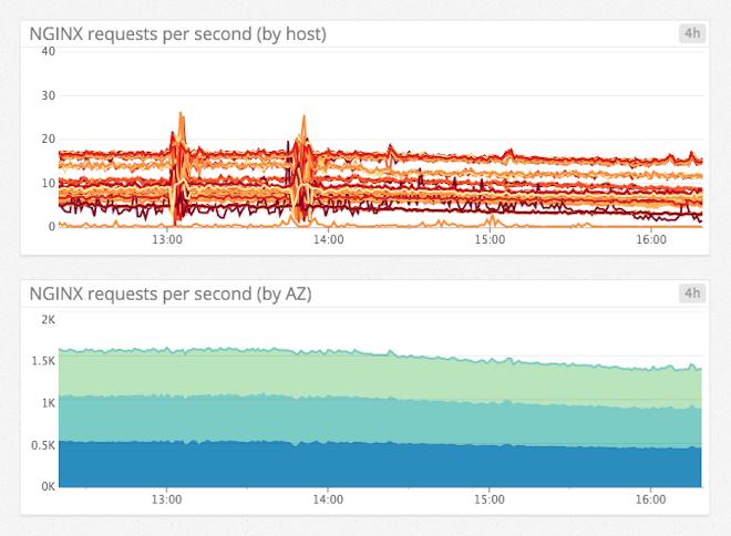 Redis latency graphs