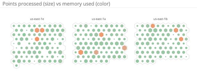 Server errors per HAProxy host