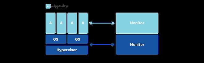 diagram stack with no gap