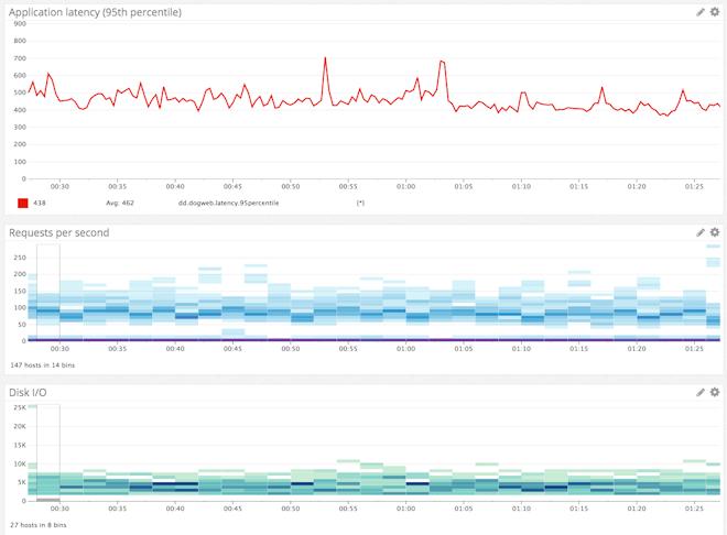 Correlating metrics across the stack