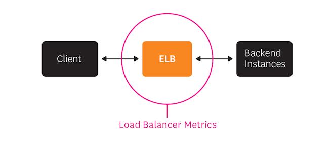 Load balancer metrics