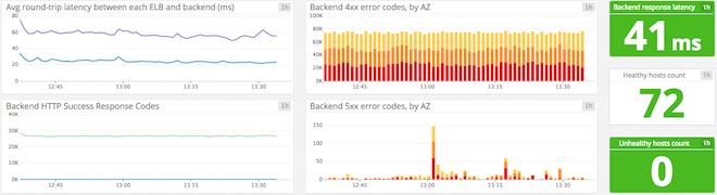 Backend metrics graphs