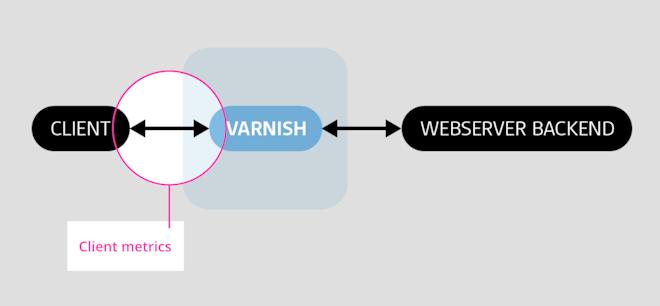 Varnish client metrics