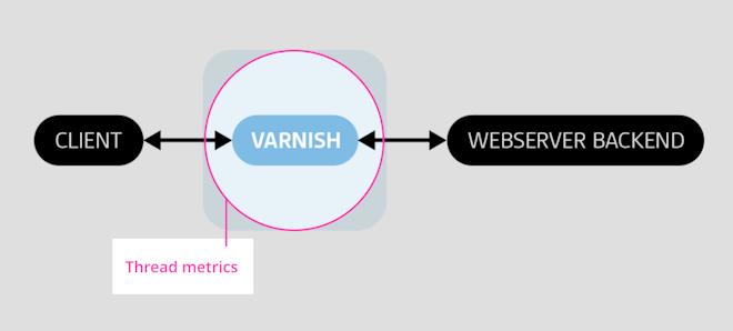 Varnish thread metrics