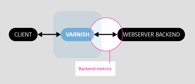 Varnish backend metrics