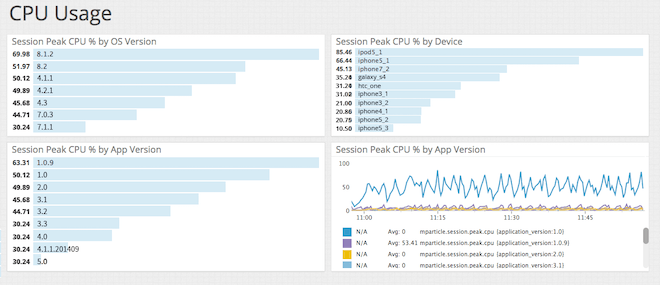 Track detailed run-time performance data with mParticle and Datadog