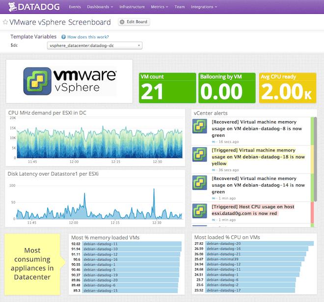 vSphere monitoring - Monitor VMware performance metrics