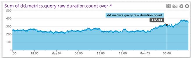 StatsD metrics
