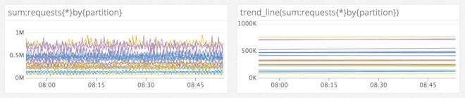 Flatten noisy series with trend lines