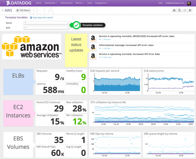 AWS ScreenBoard example, EC2 monitoring