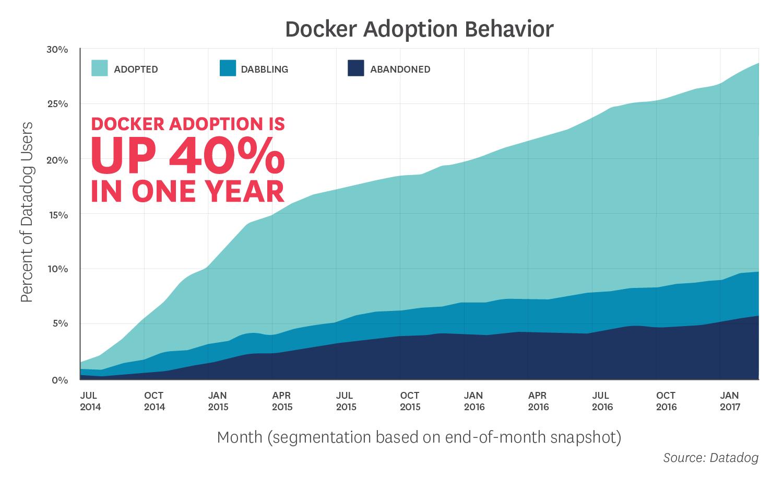docker adoptions